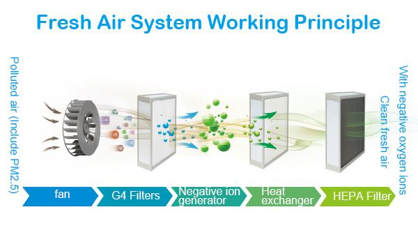 Fresh Air System Working in Home Air Purifier
