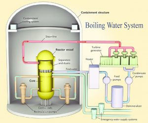 Boiling Water System
