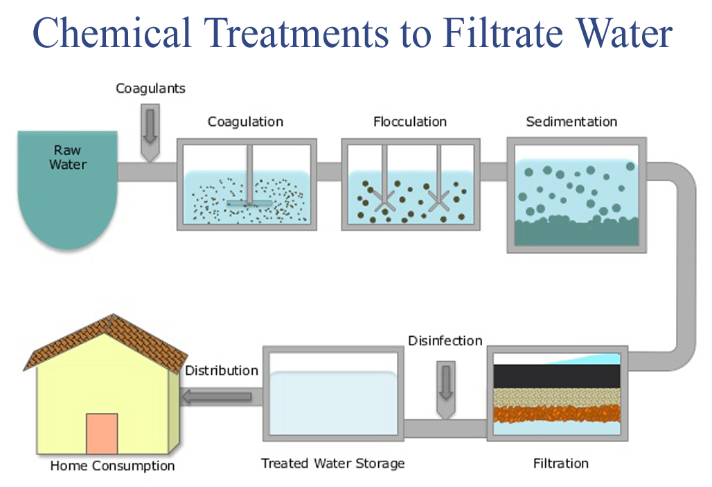 Chemical Treatments to Filtrate Water