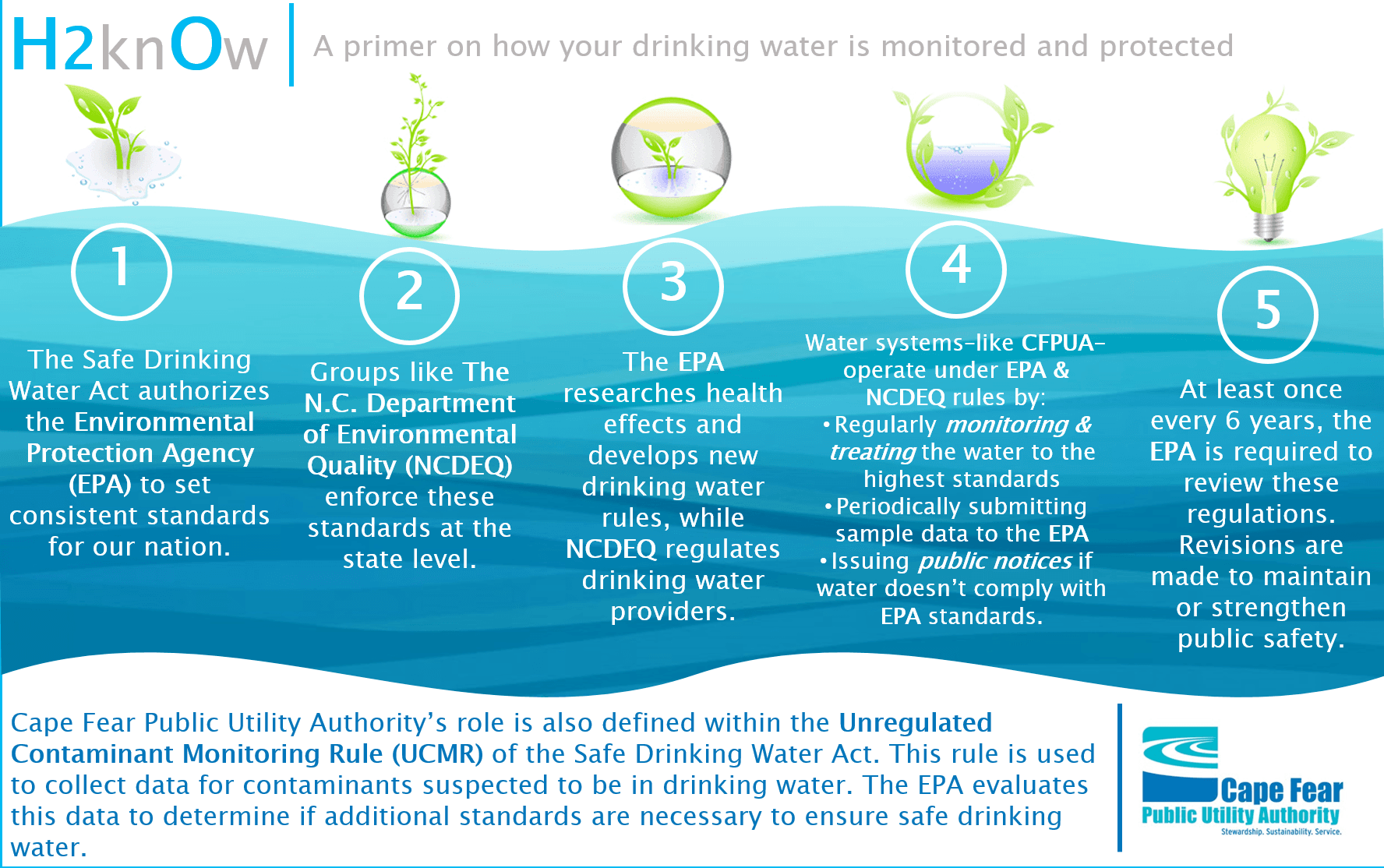 Drinking Water Quality Regulation