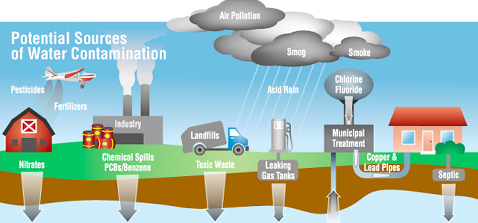 Types of Water Filtration System