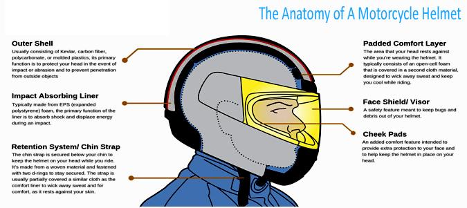 Anatomy of a Motorcycle Helmet
